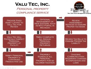 Valu Tec, Inc. Personal Property Compliance Service